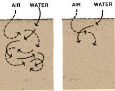 9. SOIL PERMEABILITY 9.0 Why is it important to determine soil permeability?