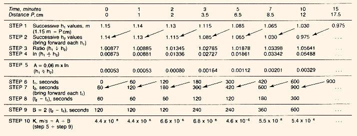 coefficients of