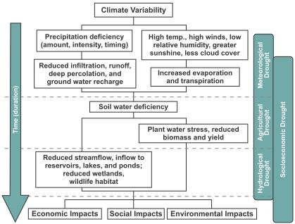 resources systems to meet water demands occurring when demand exceeds supply Relationship between meteorological,