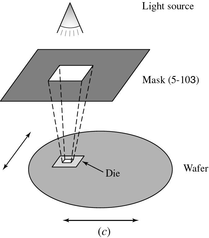 Figure 2.11c (p. 75) (c) In a stepper-type lithography system, exposure light passes through features on a mask.