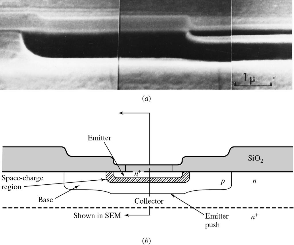 Figure 2.23 (p. 92) (a) Scanning electron micrograph showing cross section through a bipolar transistor, (b) sketch identifying the regions shown.