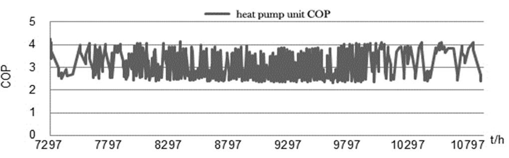 1418 Hongwei Wang et al. / Procedia Engineering 121 ( 2015 ) 1413 1419 Fig. 6. The dual heat pump unit COP hourly variation in winter. Fig. 7. The dual heat pump unit COP hourly variation in winter. Fig. 8.