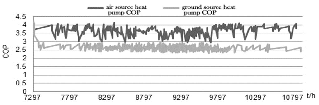 5 to 4, among which, values for air source one changes evidently, from 3 to 4, while those for ground source one is relatively stable, from 2.3 to 2.