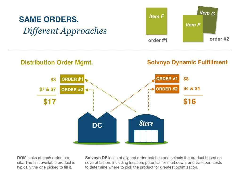 Scenario An omni-channel retailer receives two online orders one a single line order and the other a multi-line order.