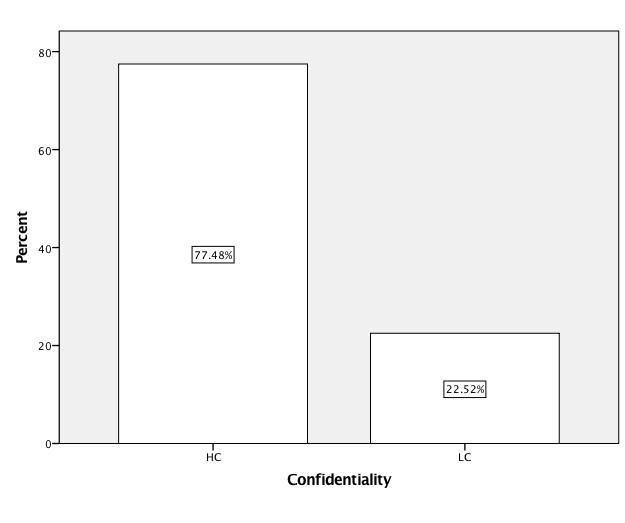 Figure 9: Distributions of the values of the confidentiality variable Confidentiality Frequency Percent Valid Percent Cumulative Percent Valid HC 117 77.5 77.5 77.5 LC 34 22.5 22.5 100.