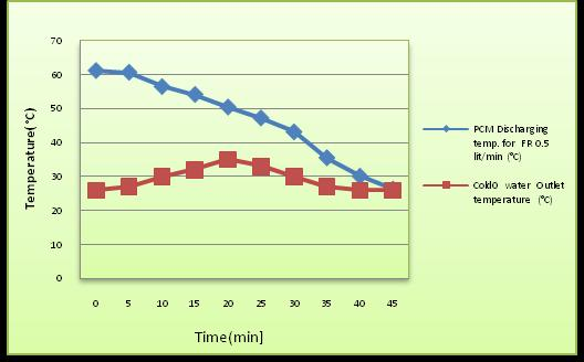 5 Fig 6: Discharging effect for Time Vs Temperature Fig.9 graphically compares the heat stored between the and when the flow rate is 0.5 Lit/min.