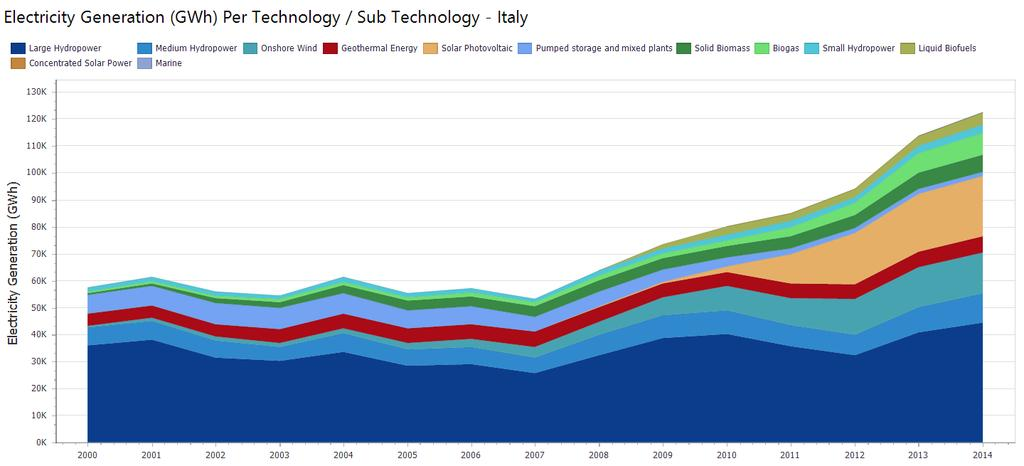 Italy : Electricity Generated from Renewables (IRENA) 20 Italy