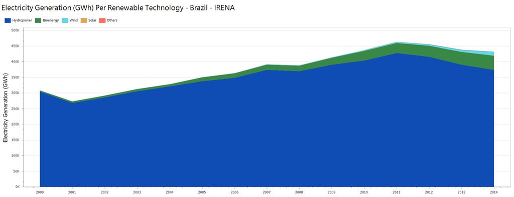 7 Brazil: Electricity from Hydro - IRENA The chart shows Electricity Generation (GWh), not the Installed Capacity (Mw).