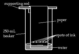 Decanting is the separation of a liquid from large dense insoluble solids by pouring off the liquid. The denser material is allowed to settle and the liquid is carefully poured off.
