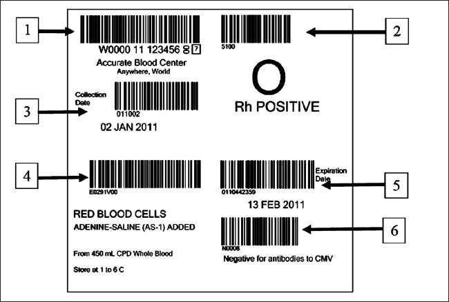 ISBT128 General Format Standard ISBT 128 label: (1) Donation Identification Number (2) ABO/Rh