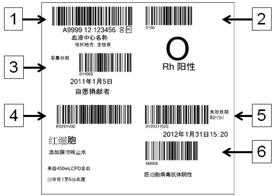 ISBT128 General Format Standard ISBT 128 label: (1) Donation Identification Number (2) ABO/Rh groups (3)