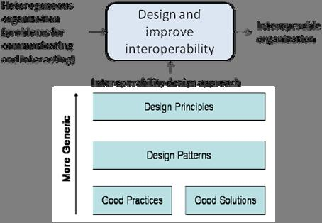 3. Interoperability design approaches Systems, as software, process or organization, are not originally interoperable, excepted when they were originally designed as open systems (i.e. quite universal solutions, able to be plugged and played with any other system).