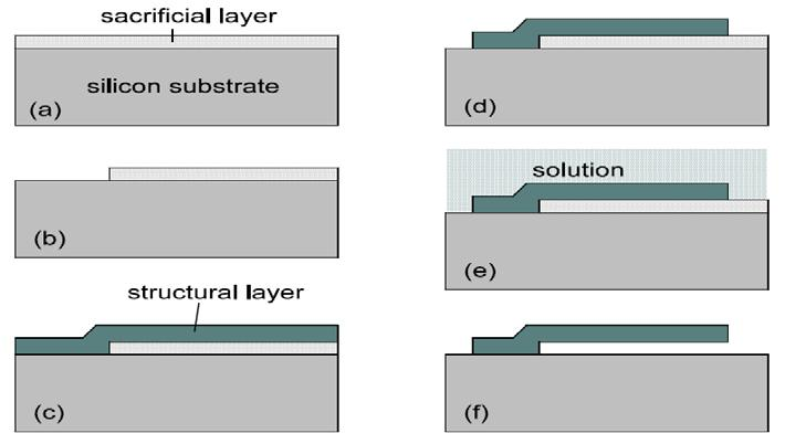 Structural-Sacrificial Materials Selection Criteria Temperature and achievable thickness of material deposition Intrinsic stress of the structural layer material Long-term stability