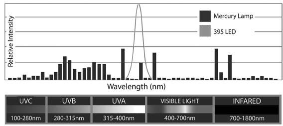 The State of UV-LED Curing: An Investigation of Chemistry and Applications By Ed Kiyoi Figure 1 Light-emitting diodes for ultravioletcuring applications (UV-LEDs) have been commercially available for