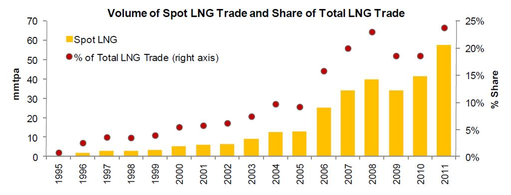 Global LNG outlook Rising demand for flexibility and short term trade in LNG The growth of spot LNG is a reality on a global scale Source: PFC Energy A portfolio approach is becoming a critical