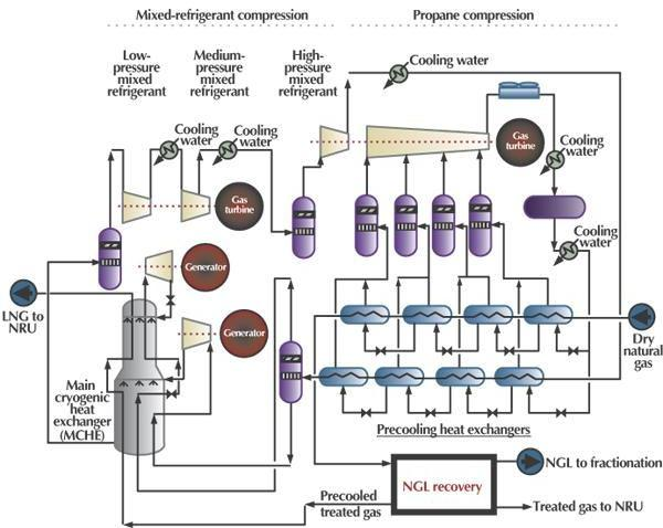 Propane-precooled Mixed Refrigerant Process (C3MR) (Licensor: Air Products and Chemicals Inc.