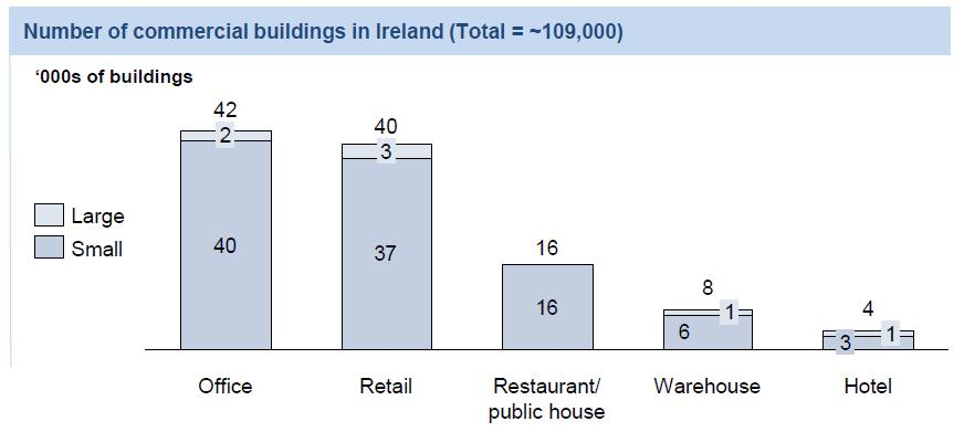 5.3.2 Commercial Sector During 2014 SEAI commissioned an extensive survey of commercial building stock 18.