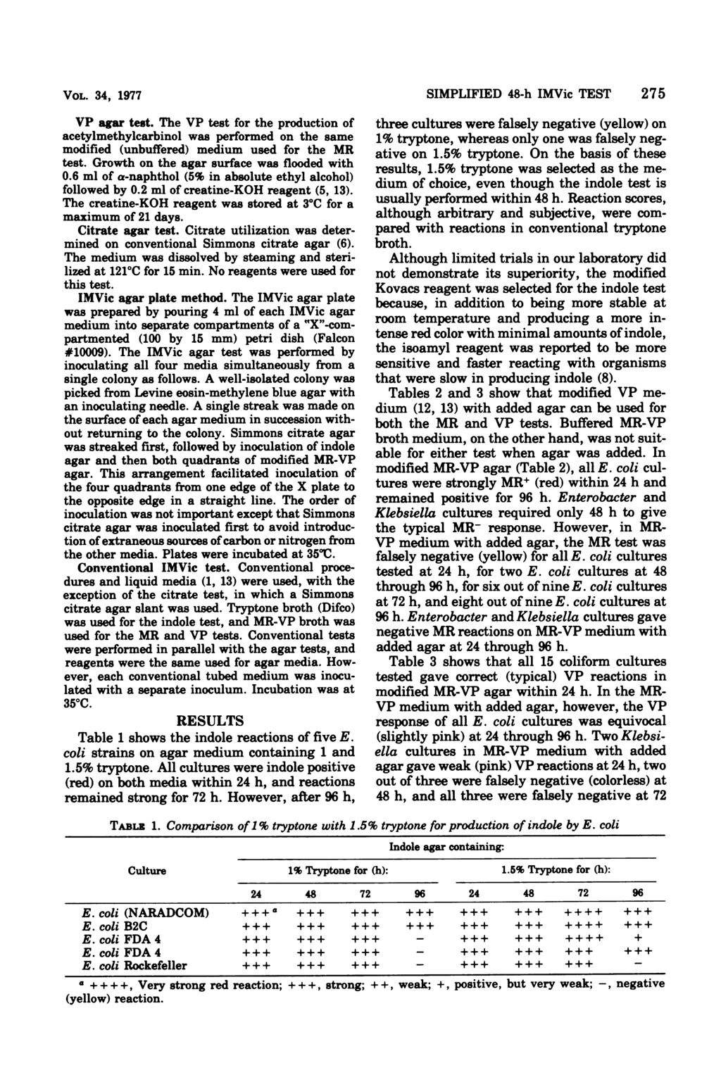 VOL. 34, 1977 VP agar test. The VP test for the production of acetylmethylcarbinol was performed on the same modified (unbuffered) medium used for the MR test.