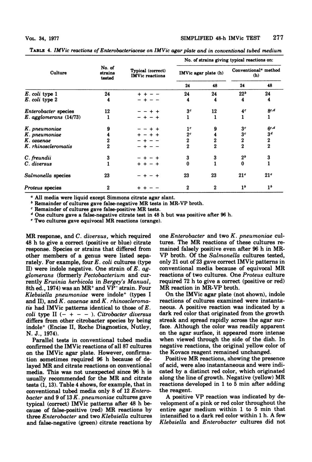 VOL. 34, 1977 SIMPLIFIED 48-h IMVic TEST 277 TABLz 4. IMVic reactions of Enterobacteriaceae on IMVic agar plate and in conventional tubed medium No.