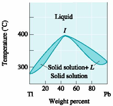 Phase Diagrams Of Pure Substances Predicts The Stable Phase As A