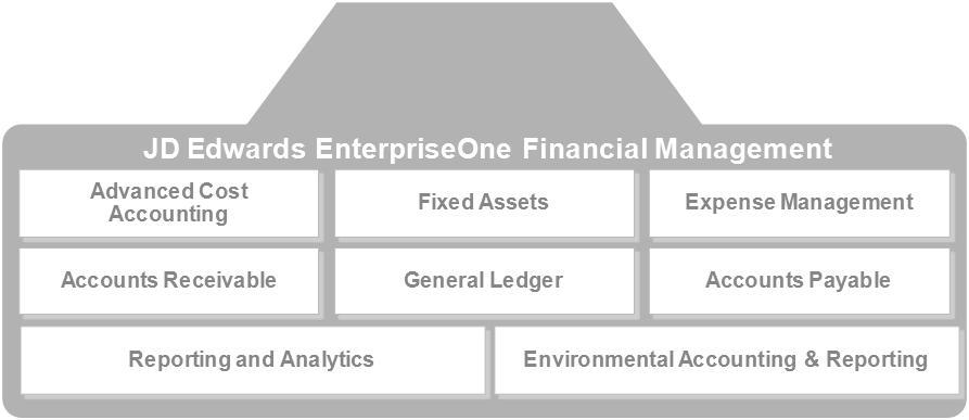 JD Edwards EnterpriseOne Financial Accounts Payable Accounts Payable Vouchering Payments