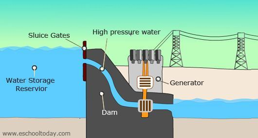 WIND ENERGY Hydroelectric POWER Describe how it works: Wind turbines use blades to capture winds kinetic (moving) energy.