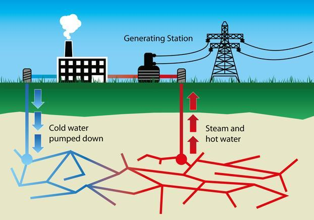 BIOMASS ENERGY GEOTHERMAL ENERGY Describe how it works: Organic matter like wood, crops, garbage, and