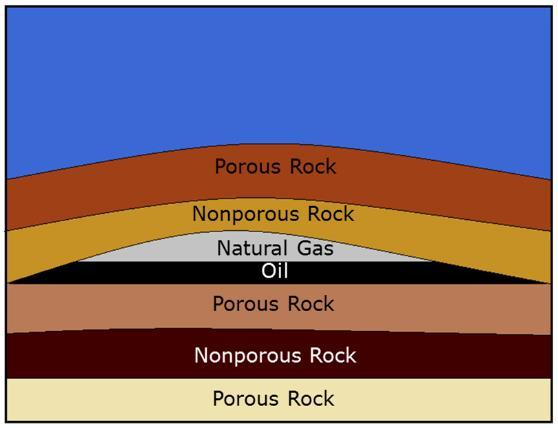 PETROLEUM (OIL) NATURAL GAS Describe how it works: Dead sea pants & animals were covered by layers of sediment.