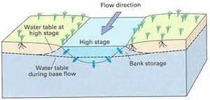 Bank Storage Loss from streamflow during periods of rising stage when water seeps