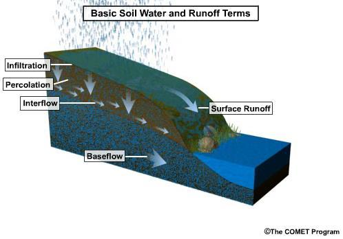 Interflow Lateral runoff that quickly moves to a surface water body In forested areas, it is flow that is below the surface but above the soil layer
