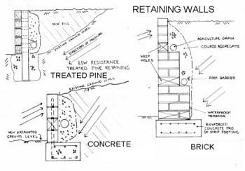 Retaining Walls Made Easy! Step by step guide to the construction of retaining walls.