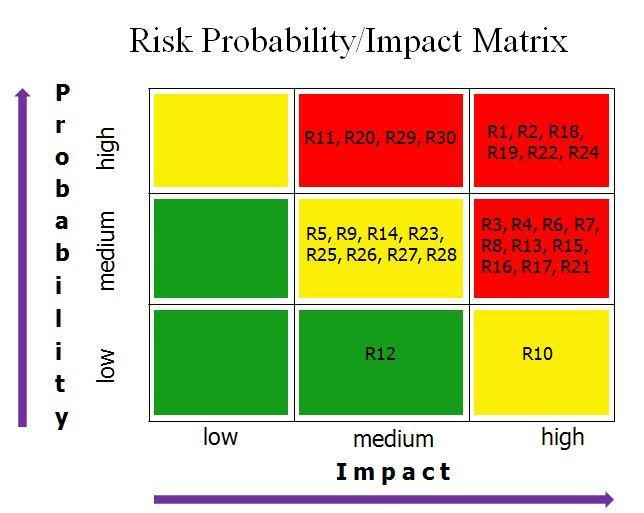 RISK MATRIX Chart Risk Probability/Impact Matrix High (Critical) Medium Low (Noteworthy) CONCLUSION We have always faced many challenges in dealing with risks.