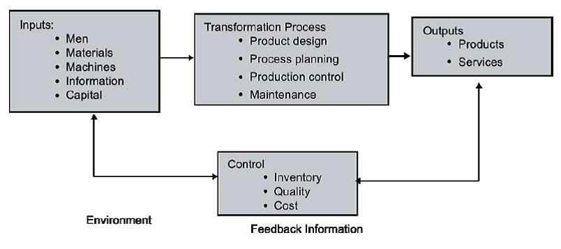 A STUDY OF SOME SELECT KEY ISSUES OF PRODUCTION SYSTEM LIFE CYCLE Rajesh Attri *, Sandeep Grover** ABOUT THE AUTHORS * RAJESH ATTRI; ASSISTANT PROFESSOR, DEPARTMENT OF MECHANICAL ENGINEERING, YMCA