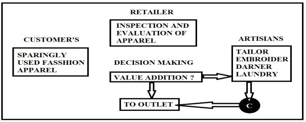 CONVENTIONAL RETAIL MODEL (CRM) Retailing is not new to India but retail market is highly unorganized and scattered (Chel, 2009).