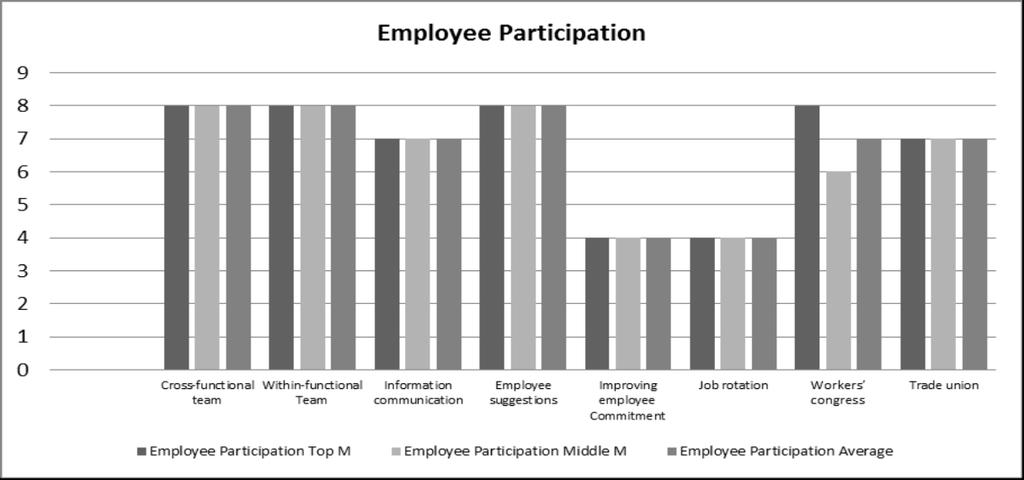 o Figure 5 employee participation Customer Focus MTF did not fully conduct market investigation.
