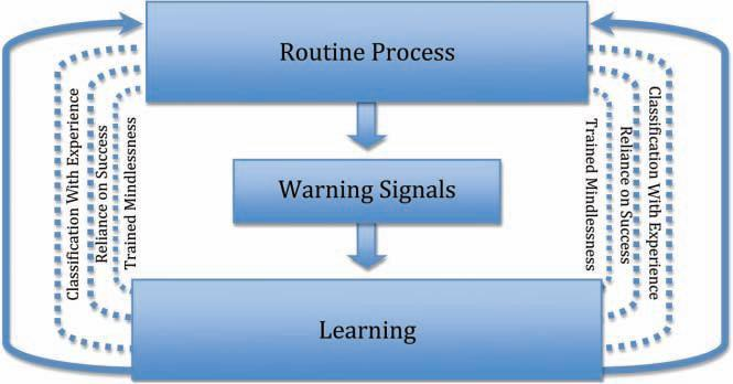 MINDFUL LEARNING MODEL The Mindful Learning Model shows the operation of a mindful culture that recognizes warning signals and learns from them to prevent failure and crisis.