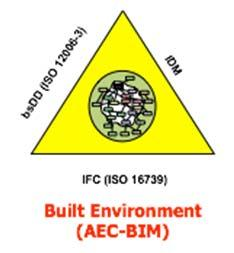 ISO Standards by buildingsmart ISO Standards originated by bs International