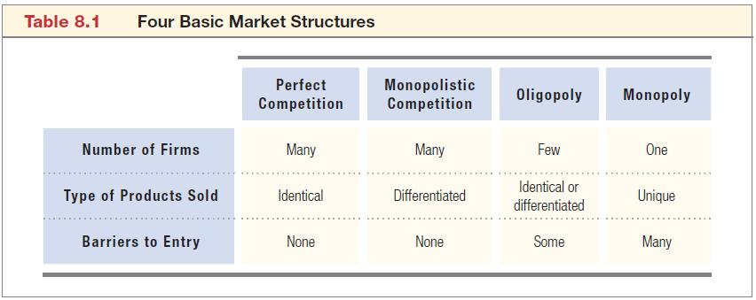 Market Structures and Perfect