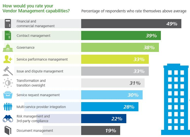 How would you rate your extended enterprise management capabilities?