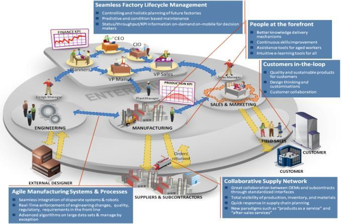 Factories of the Future ICT & Factories of the Future 2020