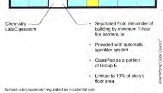 5 shall be separated from the remainder of the building or be equipped with an automatic fire-extinguishing system, or both, in accordance with Table 508.2.