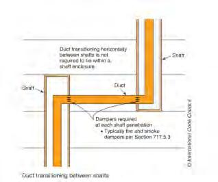 Chapter 7: Ducts Transitioning between Shafts Section 717.1.1 Ducts and Air Transfer Openings.