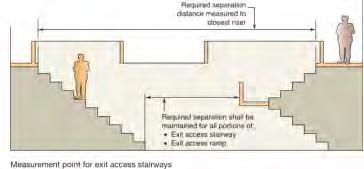 doorway. 2. The separation distance to exit access stairways shall be measured to the closest riser. 3.