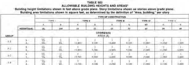 Chapter 5: General Building Height and Area Limitations 2009 IBC 503.1 General.