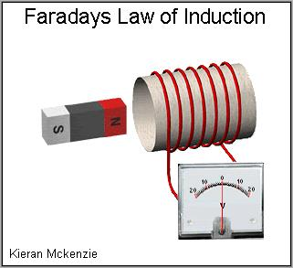 THE GENERATOR Magnetic Induction Discovered in 1831 by Michael Faraday.