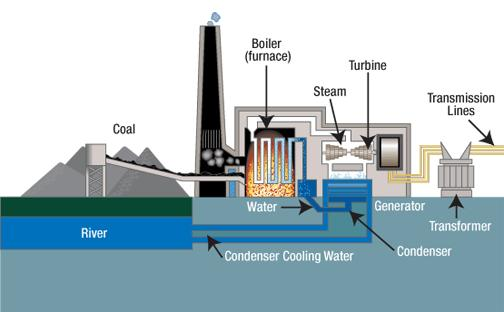 SO, HOW DOES THE FOSSIL FUEL POWER PLANT WORK Q7 MAKING