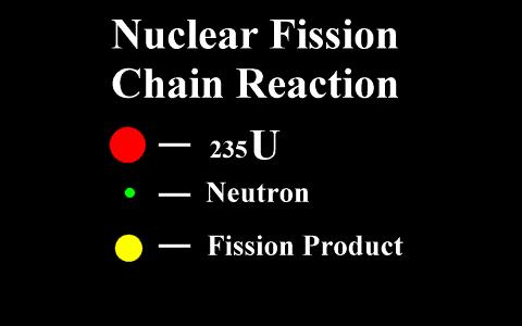 is hit with a neutron, which causes it to split into