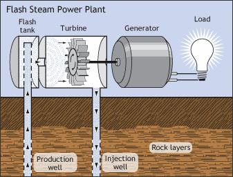 Dry Steam GEOTHERMAL PLANTS Steam comes directly from the