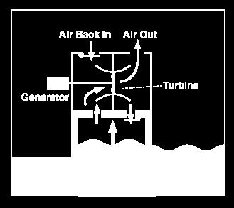Uses energy to create steam that turns a turbine,