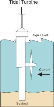 Q26 Tidal OCEAN ENERGY Uses a barge which is similar
